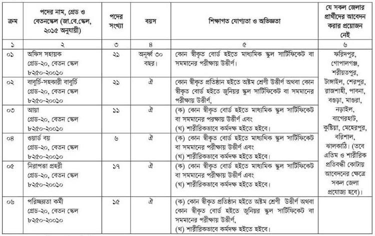 health in 20200906152912 স্বাস্থ্য ও পরিবার কল্যাণ মন্ত্রণালয়ে ৯১ জনের চাকরি